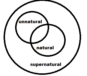 venn diagram of three naturals